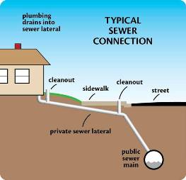 Typical Sewer Connection