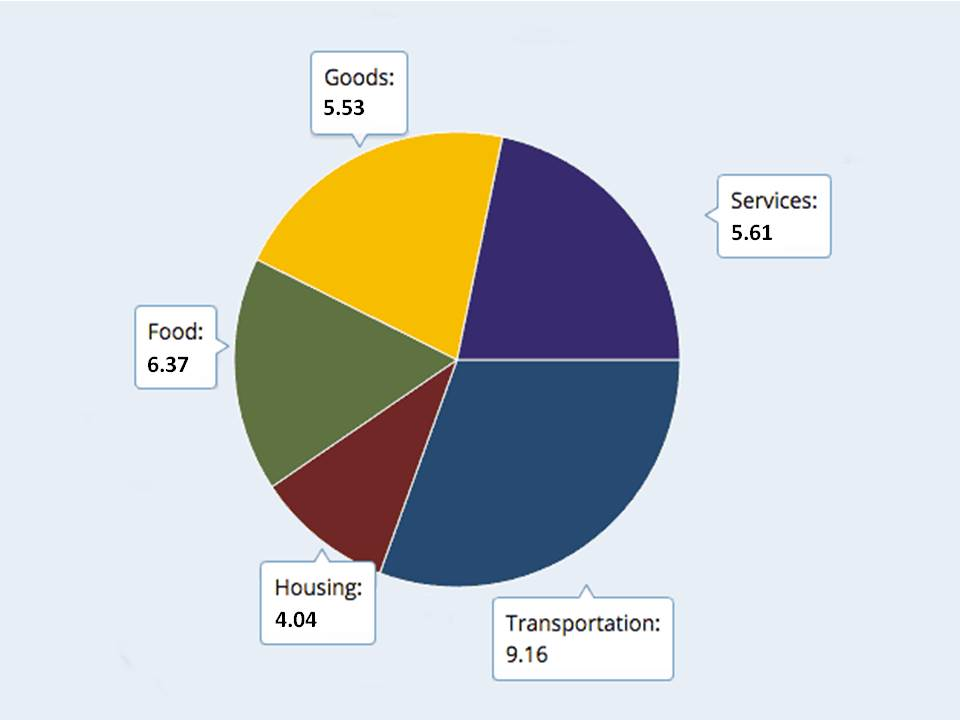 Emeryville CBEI footprint pie graph 2015 corrected