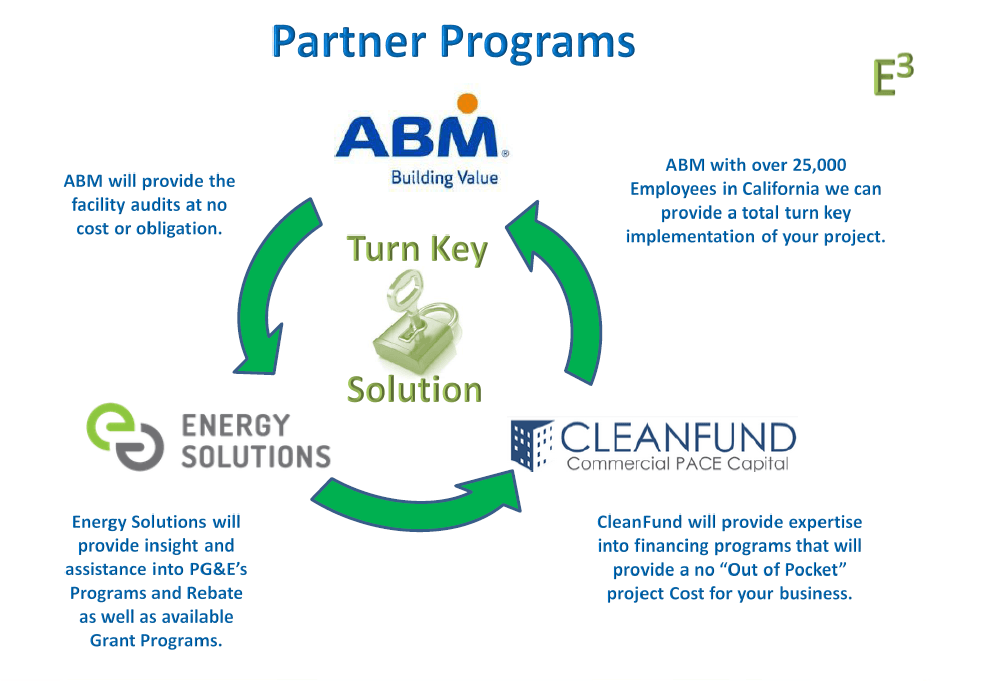ABM Turn Key Partners Slide