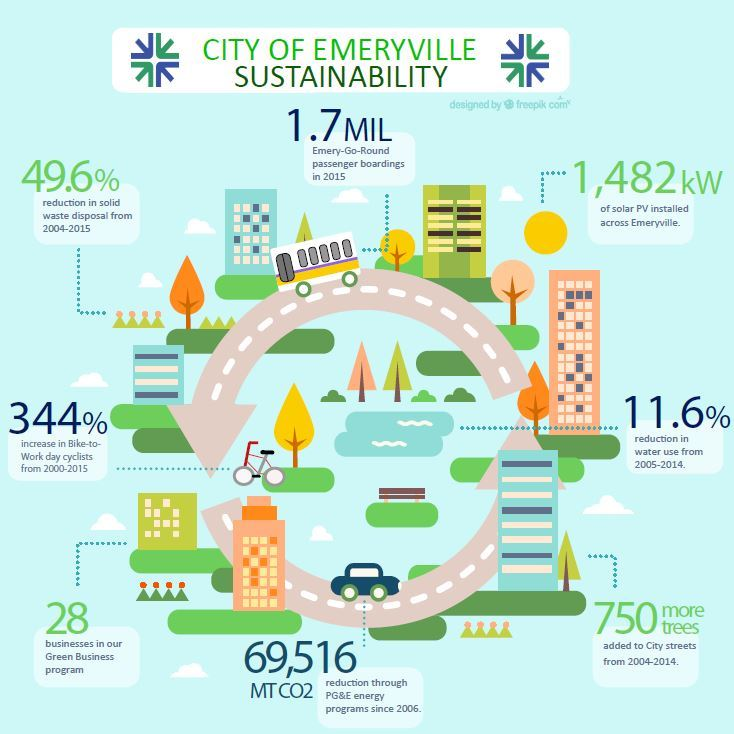 Emeryville Sustainability Infographic Front Final